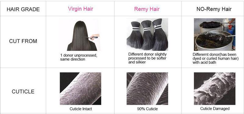 VirginhairandRemyhairand No-Remy hair
